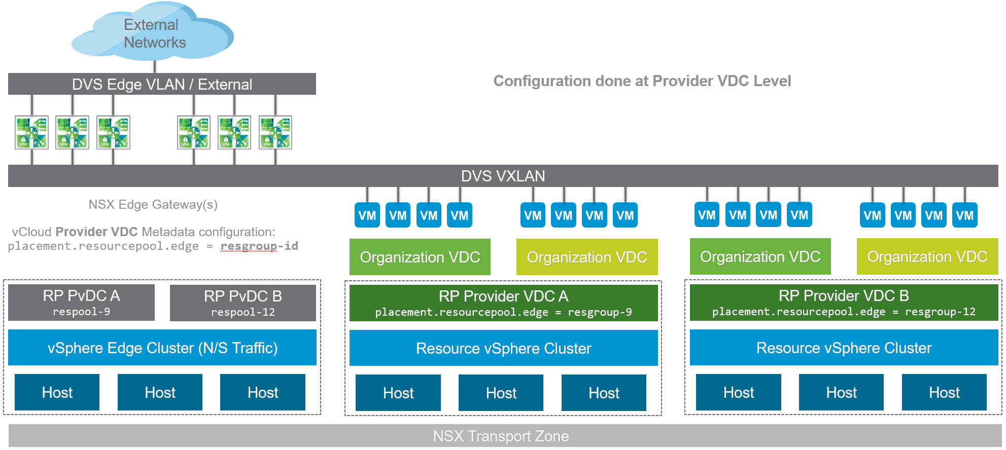 NSX Edge Gateway Cluster Placement High Level Topology