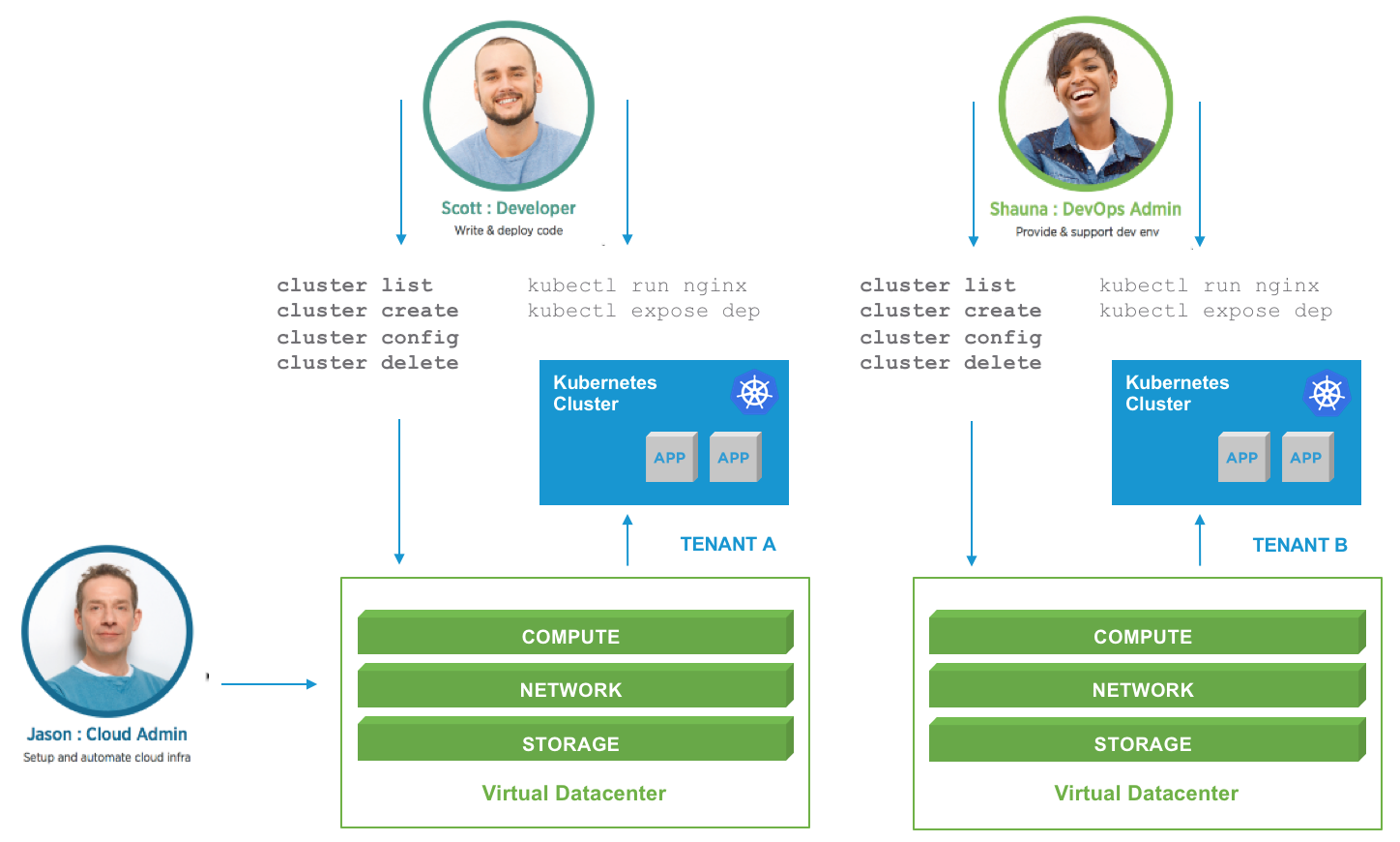 vCloud Director & Container Service Extension - Part 1