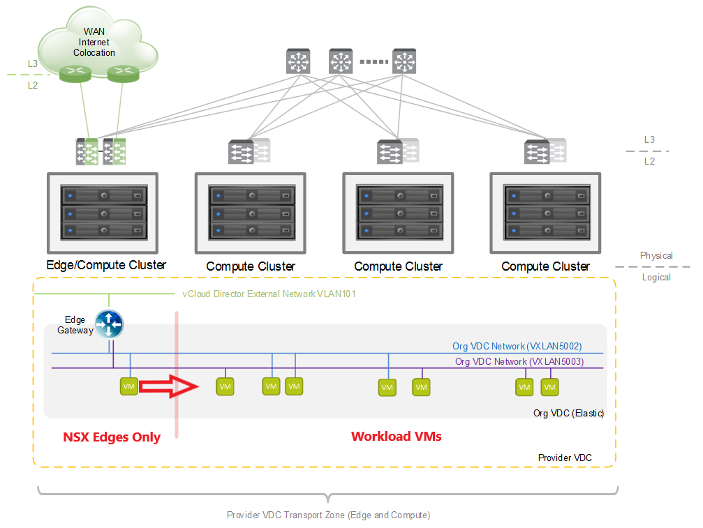 Updated NSX Edge Cluster behavior with spine & leaf topology